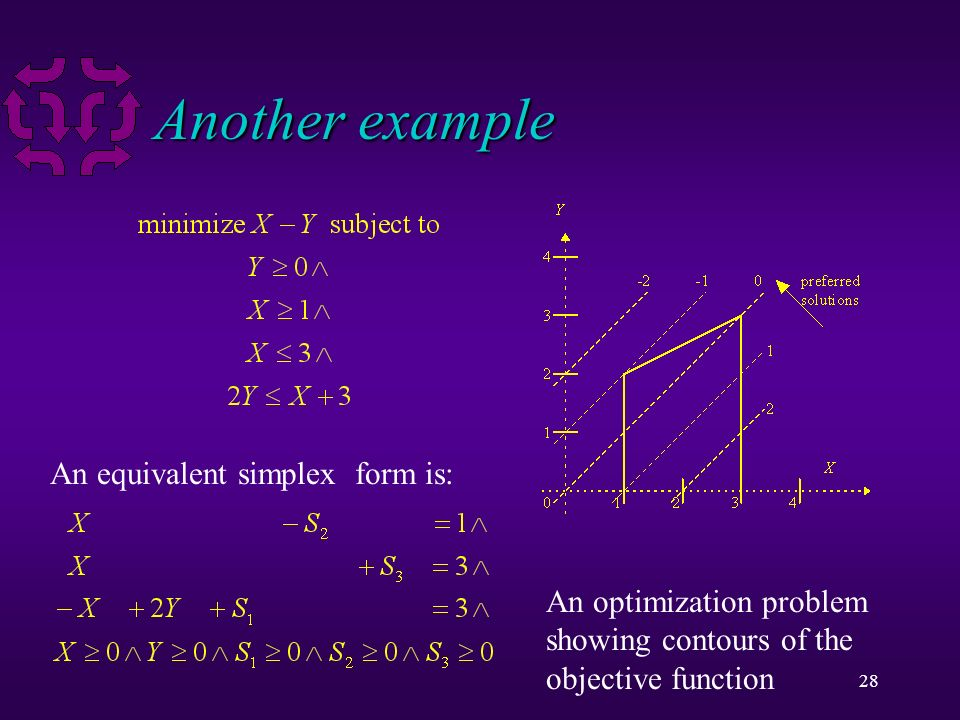 28 Another example An equivalent simplex form is: An optimization problem showing contours of the objective function