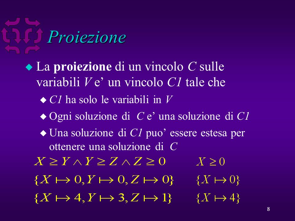 9 Algoritmo di Fourier u Elimina una variabile y da disequazioni lineari C u Scrive ogni diseq con y su un lato: u Per ogni coppia u produce una nuova diseq u Il risultato e un insieme di nuove diseq e quelle diseq in C che non riguardano y