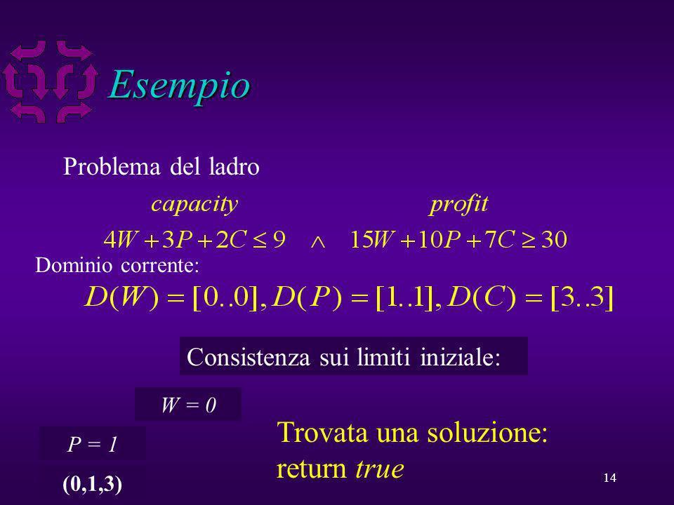 14 Esempio Problema del ladro Dominio corrente: Consistenza sui limiti iniziale: W = 0 P = 1 (0,1,3) Trovata una soluzione: return true