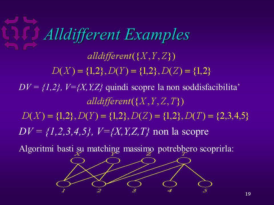 19 Alldifferent Examples DV = {1,2}, V={X,Y,Z} quindi scopre la non soddisfacibilita DV = {1,2,3,4,5}, V={X,Y,Z,T} non la scopre Algoritmi basti su matching massimo potrebbero scoprirla: