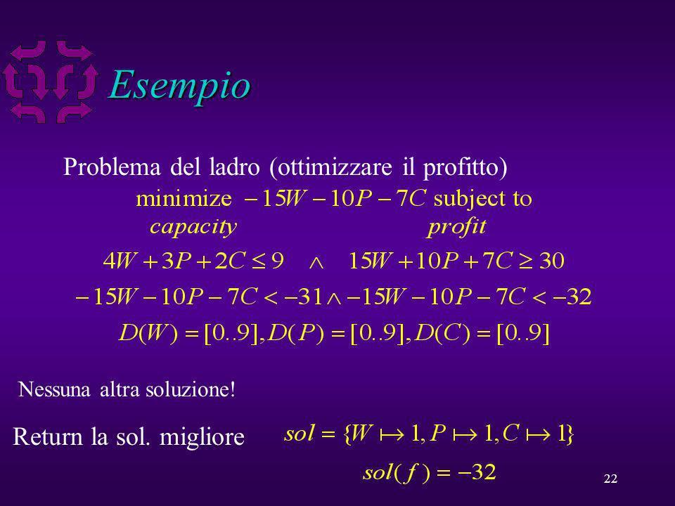 22 Esempio Problema del ladro (ottimizzare il profitto) First solution found: Corresponding solution Next solution found: Nessuna altra soluzione.