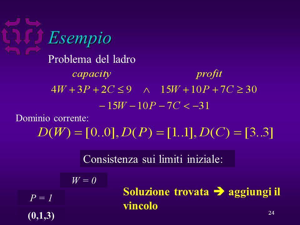 24 Esempio Smugglers knapsack problem (whiskey available) Dominio corrente: Consistenza sui limiti iniziale: W = 0 P = 1 (0,1,3) Soluzione trovata aggiungi il vincolo Problema del ladro