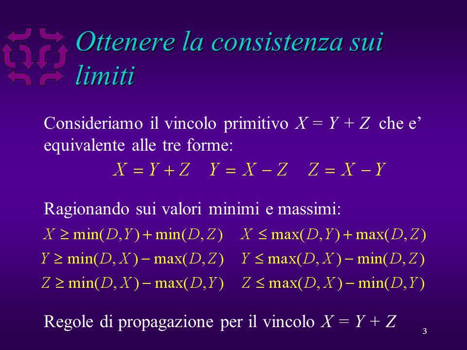 3 Ottenere la consistenza sui limiti Consideriamo il vincolo primitivo X = Y + Z che e equivalente alle tre forme: Ragionando sui valori minimi e massimi: Regole di propagazione per il vincolo X = Y + Z