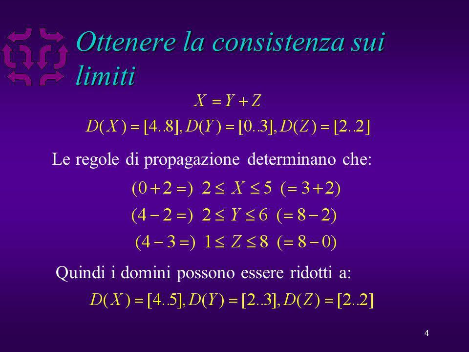 15 Esempio Problema del ladro Dominio corrente: Consistenza sui limiti iniziale:Backtrack P = 2 false Backtrack P = 3 W = 0 P = 1 (0,1,3) (0,3,0) W = 1 (1,1,1) W = 2 (2,0,0) Non ci sono altre soluzioni