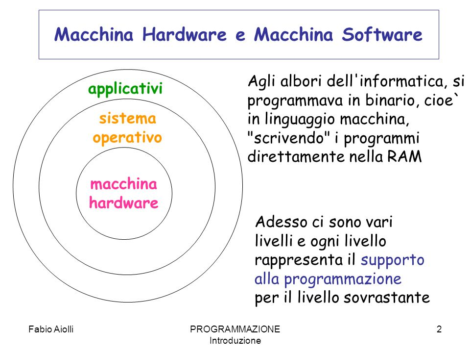 Fabio AiolliPROGRAMMAZIONE Introduzione 2 Macchina Hardware e Macchina Software macchina hardware Agli albori dell'informatica, si programmava in bina