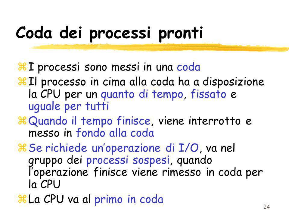 24 Coda dei processi pronti zI processi sono messi in una coda zIl processo in cima alla coda ha a disposizione la CPU per un quanto di tempo, fissato e uguale per tutti zQuando il tempo finisce, viene interrotto e messo in fondo alla coda zSe richiede unoperazione di I/O, va nel gruppo dei processi sospesi, quando loperazione finisce viene rimesso in coda per la CPU zLa CPU va al primo in coda