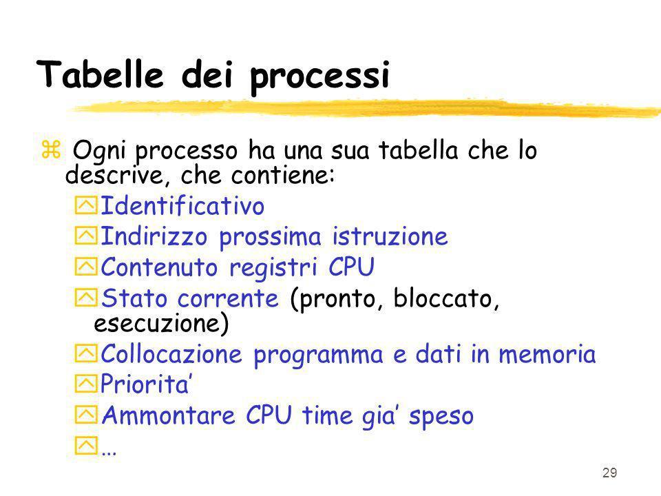 29 Tabelle dei processi z Ogni processo ha una sua tabella che lo descrive, che contiene: yIdentificativo yIndirizzo prossima istruzione yContenuto re