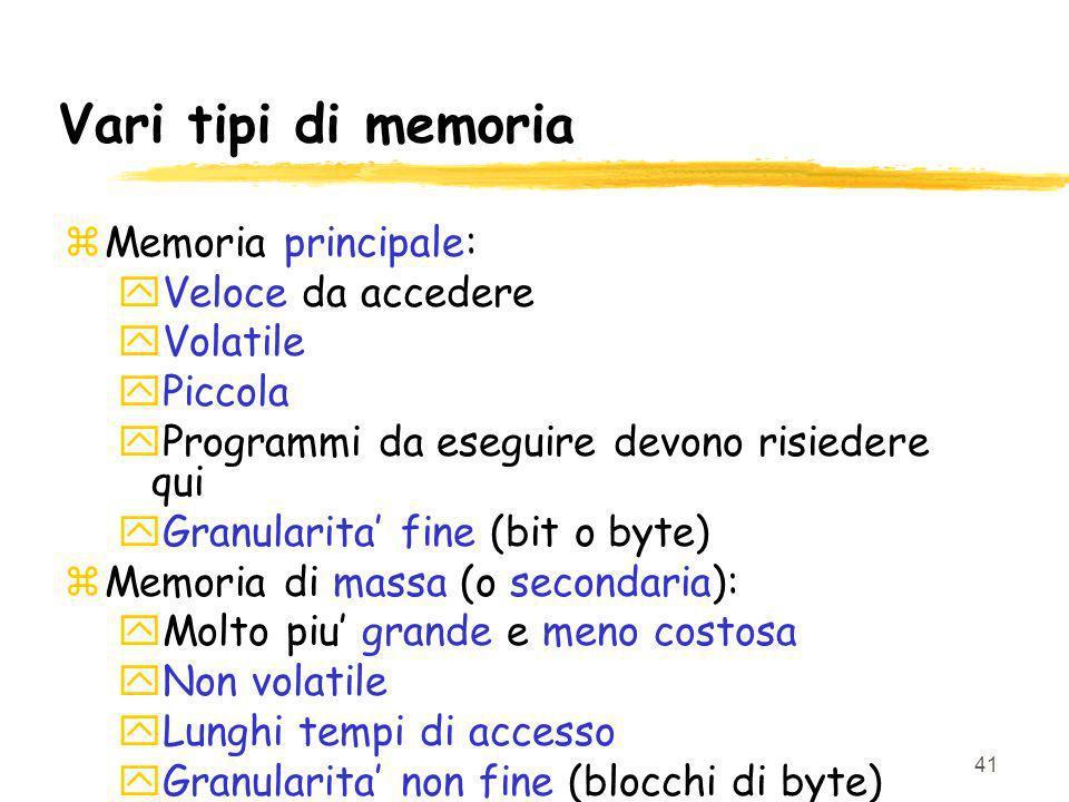 41 Vari tipi di memoria zMemoria principale: yVeloce da accedere yVolatile yPiccola yProgrammi da eseguire devono risiedere qui yGranularita fine (bit