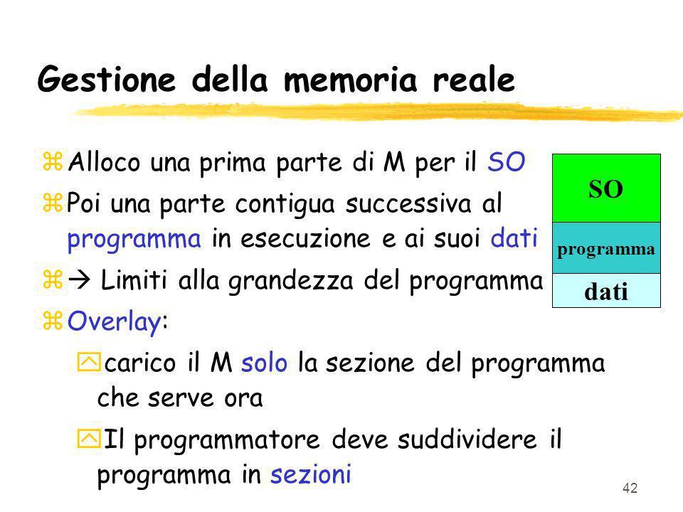 42 Gestione della memoria reale zAlloco una prima parte di M per il SO zPoi una parte contigua successiva al programma in esecuzione e ai suoi dati z