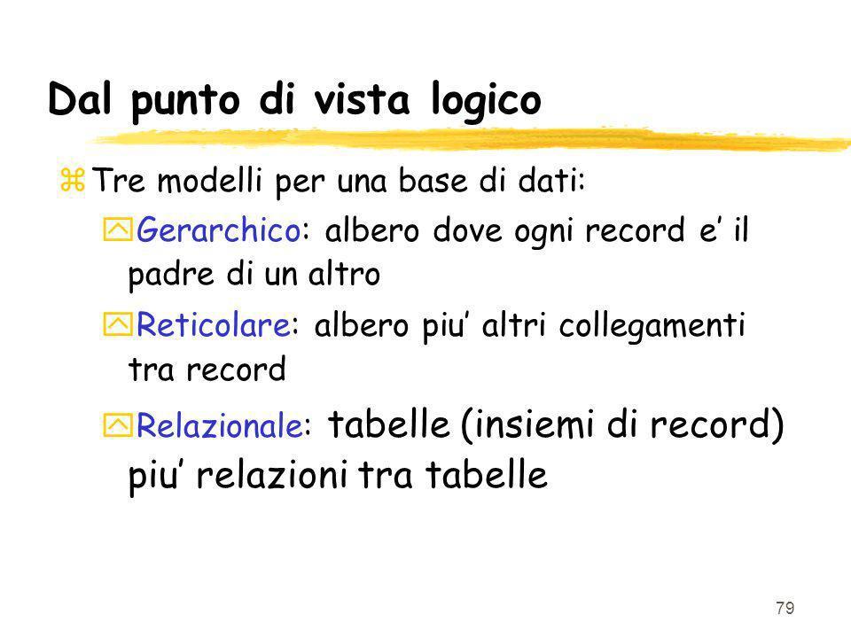 79 Dal punto di vista logico zTre modelli per una base di dati: yGerarchico: albero dove ogni record e il padre di un altro yReticolare: albero piu altri collegamenti tra record yRelazionale: tabelle (insiemi di record) piu relazioni tra tabelle