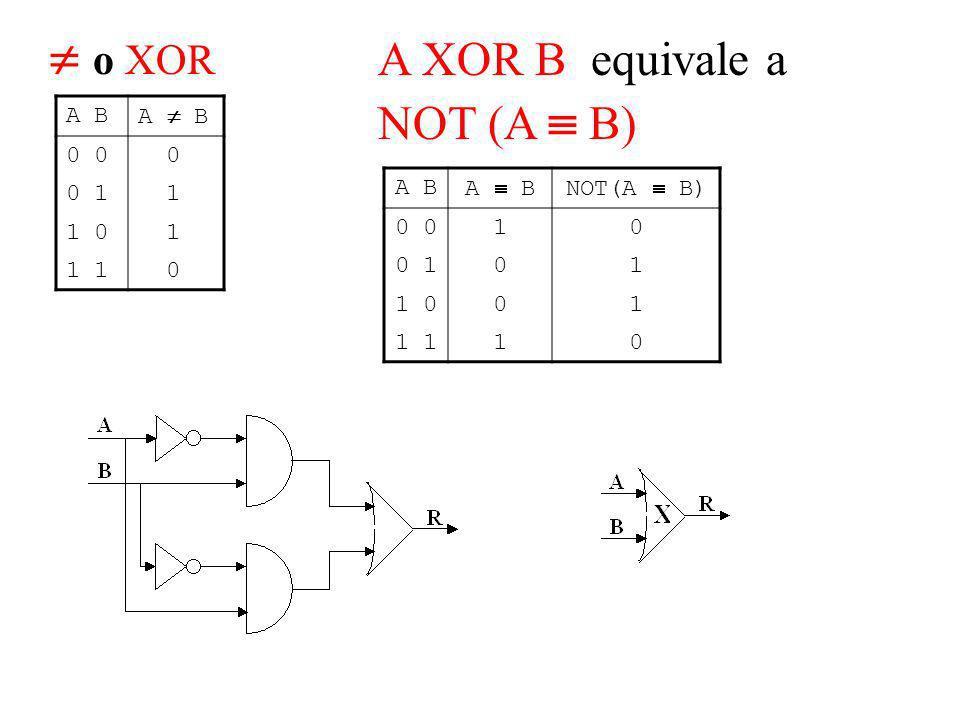 o XOR A B 0 0 0 1 1 1 0 1 1 0 A XOR B equivale a NOT (A B) A B NOT(A B) 0 10 0 101 1 001 1 10