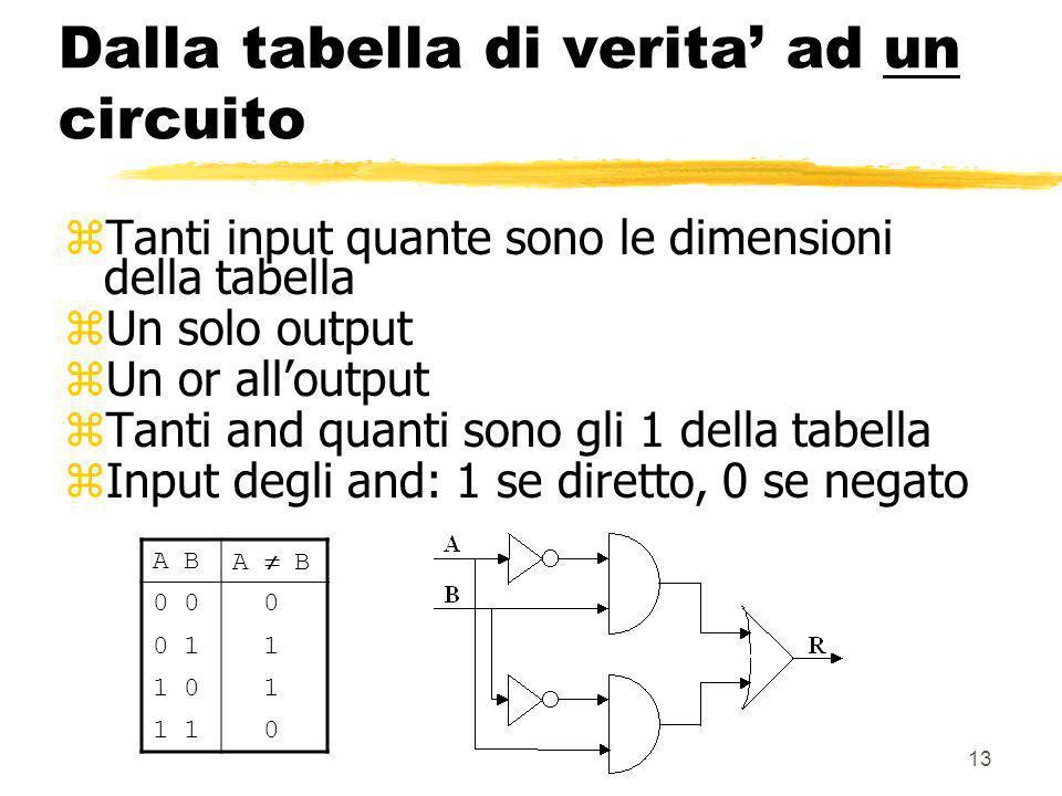13 Dalla tabella di verita ad un circuito zTanti input quante sono le dimensioni della tabella zUn solo output zUn or alloutput zTanti and quanti sono