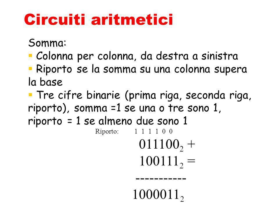 Circuiti aritmetici Riporto: 1 1 1 1 0 0 011100 2 + 100111 2 = ----------- 1000011 2 Somma: Colonna per colonna, da destra a sinistra Riporto se la so