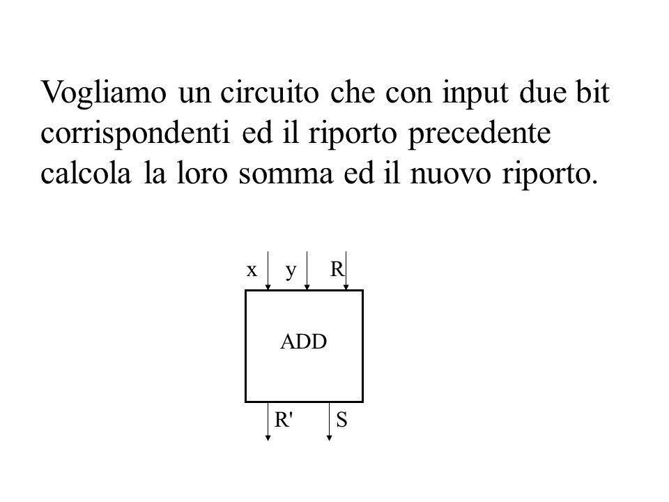 Vogliamo un circuito che con input due bit corrispondenti ed il riporto precedente calcola la loro somma ed il nuovo riporto. yx S R R' ADD