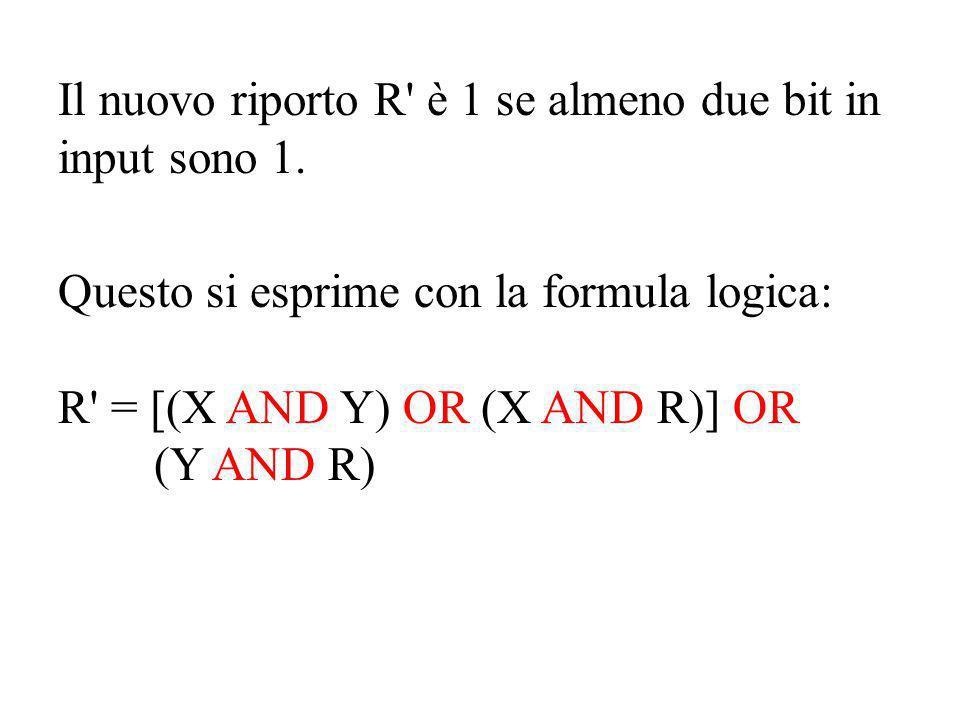 Il nuovo riporto R' è 1 se almeno due bit in input sono 1. Questo si esprime con la formula logica: R' = [(X AND Y) OR (X AND R)] OR (Y AND R)