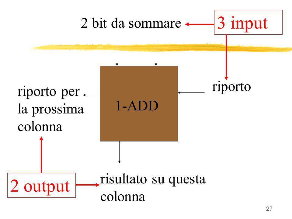 27 2 bit da sommare riporto riporto per la prossima colonna risultato su questa colonna 1-ADD 3 input 2 output