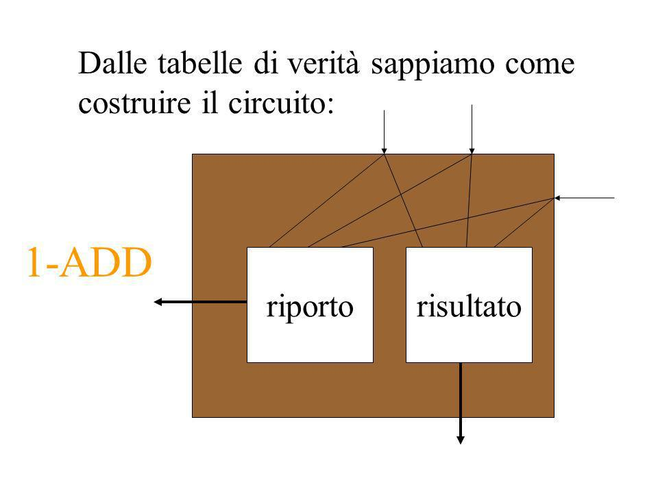 Dalle tabelle di verità sappiamo come costruire il circuito: riportorisultato 1-ADD