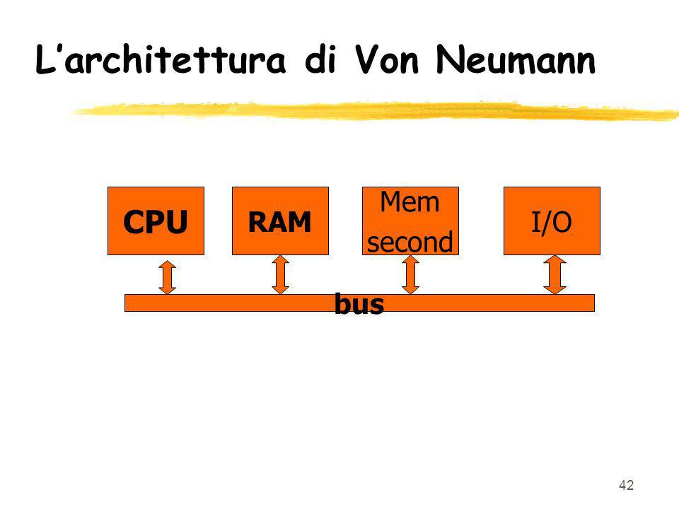 42 Larchitettura di Von Neumann CPU RAM Mem second I/O bus