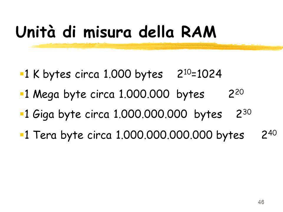 46 Unità di misura della RAM 1 K bytes circa 1.000 bytes 2 10 =1024 1 Mega byte circa 1.000.000 bytes 2 20 1 Giga byte circa 1.000.000.000 bytes 2 30