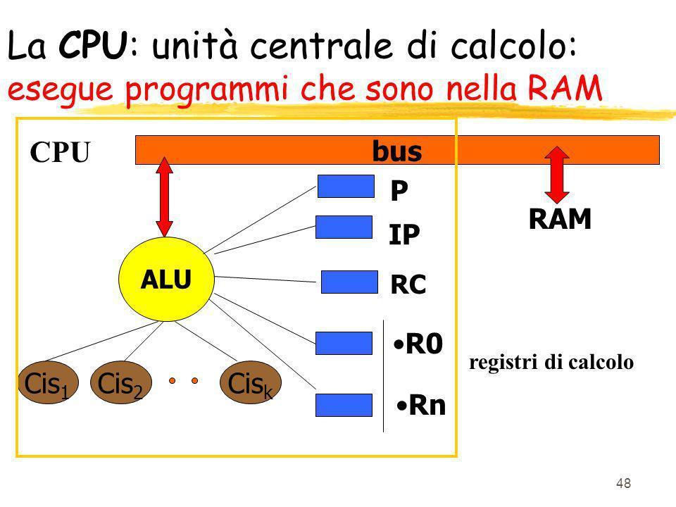 48 La CPU: unità centrale di calcolo: esegue programmi che sono nella RAM Cis 1 Cis 2 Cis k P IP R0 Rn bus RAM RC ALU registri di calcolo CPU