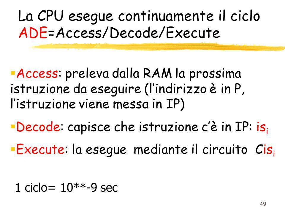 49 La CPU esegue continuamente il ciclo ADE=Access/Decode/Execute Access: preleva dalla RAM la prossima istruzione da eseguire (lindirizzo è in P, lis