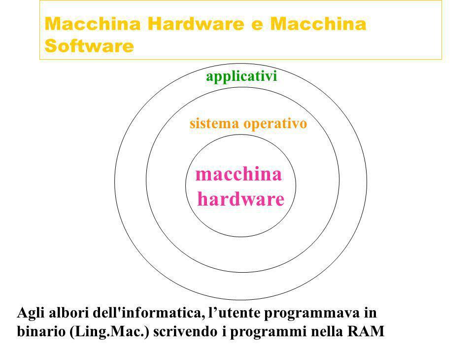 Macchina Hardware e Macchina Software macchina hardware Agli albori dell'informatica, lutente programmava in binario (Ling.Mac.) scrivendo i programmi