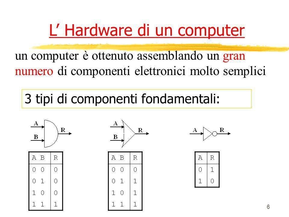 6 L Hardware di un computer 3 tipi di componenti fondamentali: un computer è ottenuto assemblando un gran numero di componenti elettronici molto sempl
