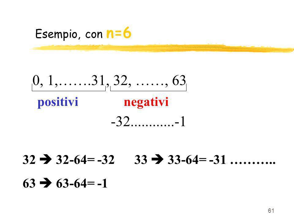 61 Esempio, con n=6 0, 1,…….31, 32, ……, 63 positivi negativi 32 32-64= -32 33 33-64= -31 ……….. 63 63-64= -1 -32............-1