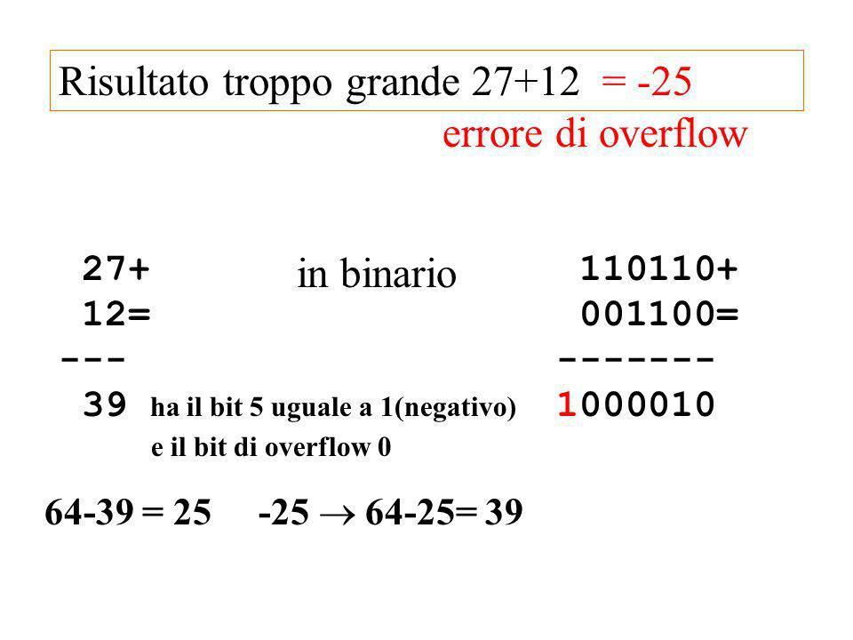 27+ 12= --- 39 ha il bit 5 uguale a 1(negativo) e il bit di overflow 0 in binario 110110+ 001100= ------- 1000010 Risultato troppo grande 27+12 64-39