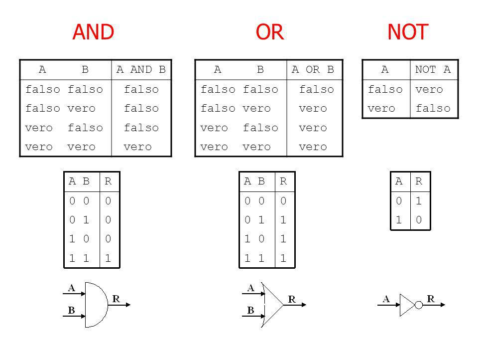 ANDORNOT A BA AND B falso falso vero falso vero falso falso vero A BA OR B falso falso vero vero vero falso vero ANOT A falsovero falso 00 1 11 01 0 0