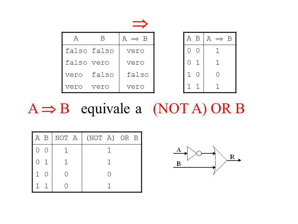 A B falso vero falso vero vero vero falso falso vero A B 0 1 0 1 1 1 0 0 1 1 A B equivale a (NOT A) OR B A BNOT A(NOT A) OR B 0 1 1 0 1 1 1 1 0 0 0 1