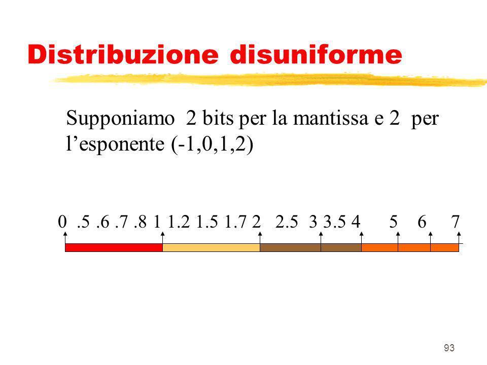 93 Distribuzione disuniforme Supponiamo 2 bits per la mantissa e 2 per lesponente (-1,0,1,2) 0.5.6.7.8 1 1.2 1.5 1.7 2 2.5 3 3.5 4 5 6 7