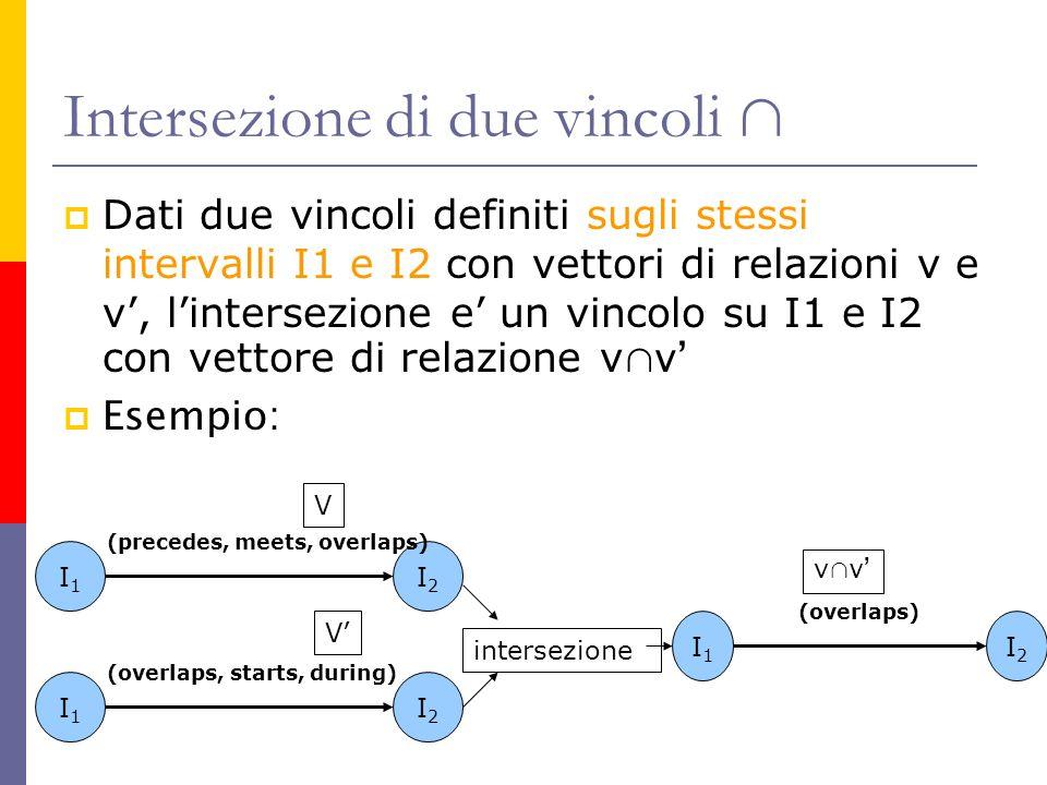 Intersezione di due vincoli Dati due vincoli definiti sugli stessi intervalli I1 e I2 con vettori di relazioni v e v, lintersezione e un vincolo su I1 e I2 con vettore di relazione v v Esempio: I1I1 I2I2 (precedes, meets, overlaps) I1I1 I2I2 (overlaps, starts, during) intersezione I1I1 I2I2 (overlaps) V V v