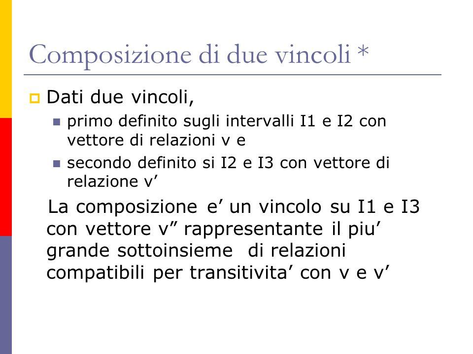 Composizione di due vincoli * Dati due vincoli, primo definito sugli intervalli I1 e I2 con vettore di relazioni v e secondo definito si I2 e I3 con vettore di relazione v La composizione e un vincolo su I1 e I3 con vettore v rappresentante il piu grande sottoinsieme di relazioni compatibili per transitivita con v e v