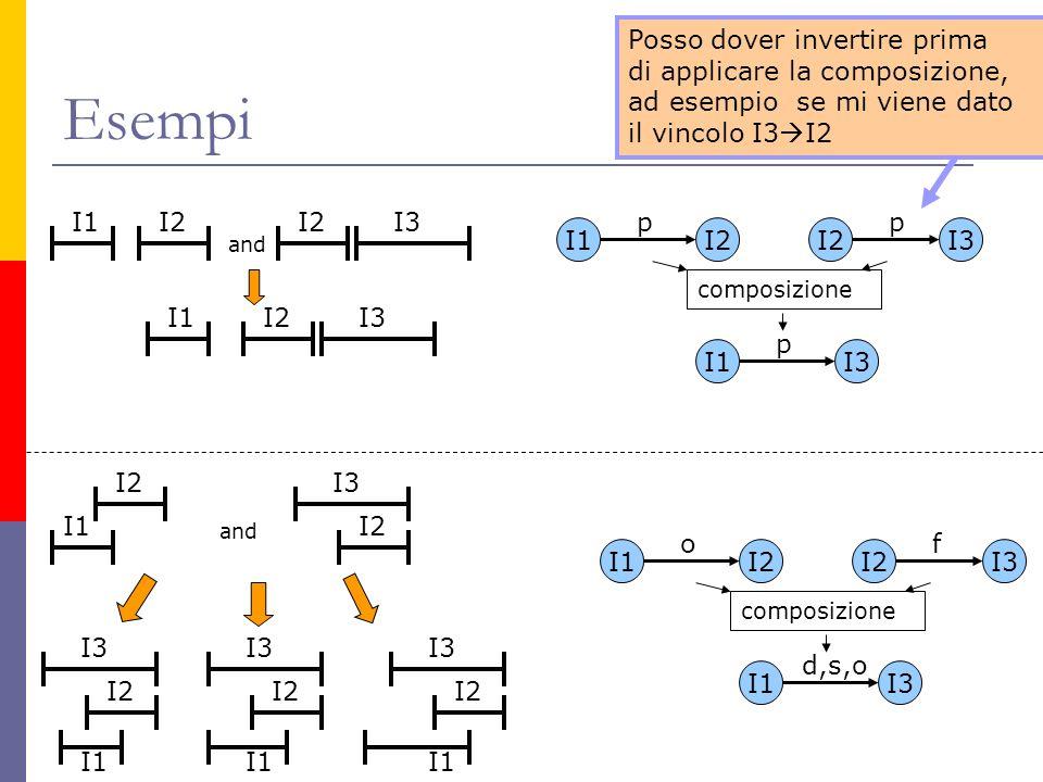 Esempi I2 I1 and I3I2I1 I2I3 I1I2 pp composizione I1I3 p I2I3 I1I2 of composizione I1I3 d,s,o I2 I3 I2 I1 I3 I2 I1 I3 I2 I1 I3 I2 and Posso dover invertire prima di applicare la composizione, ad esempio se mi viene dato il vincolo I3 I2 I3I2