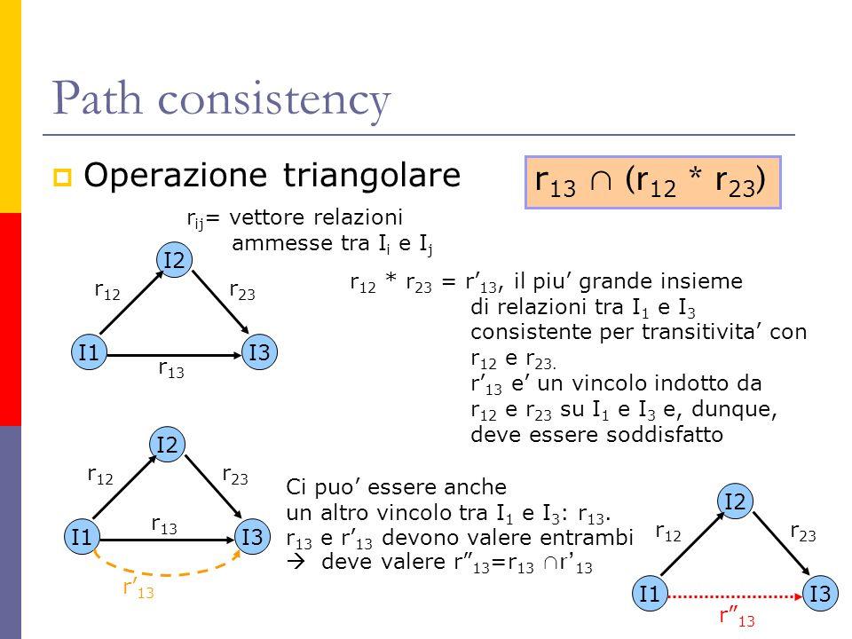 Path consistency Operazione triangolare I1 I2 I3 r 12 r 23 r 13 r ij = vettore relazioni ammesse tra I i e I j r 12 * r 23 = r 13, il piu grande insieme di relazioni tra I 1 e I 3 consistente per transitivita con r 12 e r 23.