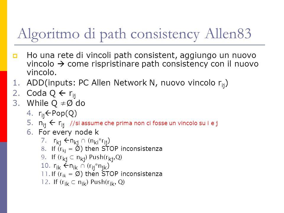 Algoritmo di path consistency Allen83 Ho una rete di vincoli path consistent, aggiungo un nuovo vincolo come rispristinare path consistency con il nuovo vincolo.