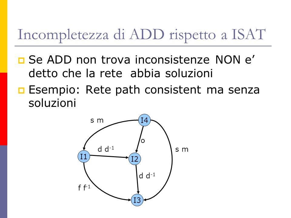 Incompletezza di ADD rispetto a ISAT Se ADD non trova inconsistenze NON e detto che la rete abbia soluzioni Esempio: Rete path consistent ma senza soluzioni I1 I2 I3 I4 o d d -1 s m f f -1