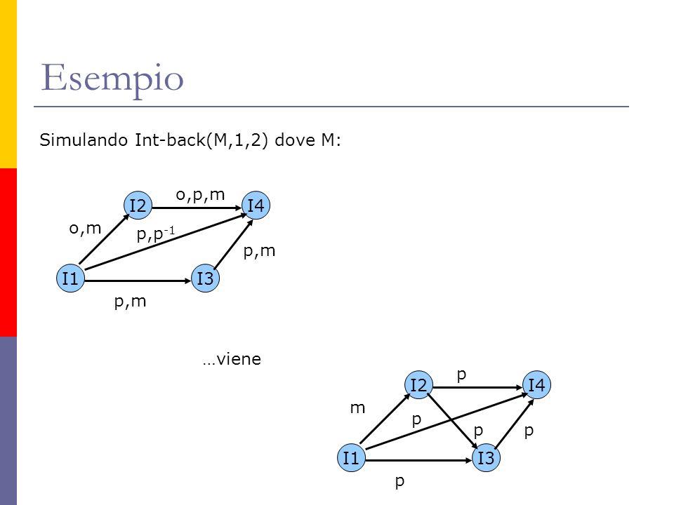 Esempio I1 I2 I3 I4 o,m p,m p,p -1 o,p,m Simulando Int-back(M,1,2) dove M: …viene I1 I2 I3 I4 m p p p p p