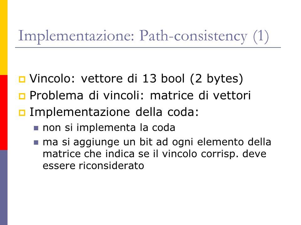Implementazione: Path-consistency (1) Vincolo: vettore di 13 bool (2 bytes) Problema di vincoli: matrice di vettori Implementazione della coda: non si implementa la coda ma si aggiunge un bit ad ogni elemento della matrice che indica se il vincolo corrisp.