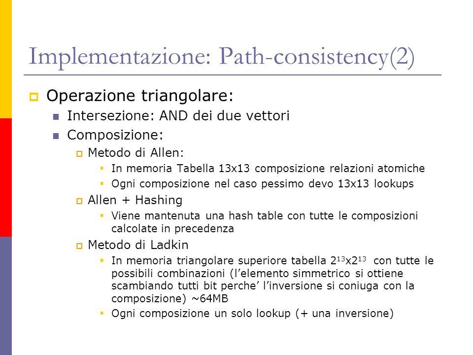 Implementazione: Path-consistency(2) Operazione triangolare: Intersezione: AND dei due vettori Composizione: Metodo di Allen: In memoria Tabella 13x13 composizione relazioni atomiche Ogni composizione nel caso pessimo devo 13x13 lookups Allen + Hashing Viene mantenuta una hash table con tutte le composizioni calcolate in precedenza Metodo di Ladkin In memoria triangolare superiore tabella 2 13 x2 13 con tutte le possibili combinazioni (lelemento simmetrico si ottiene scambiando tutti bit perche linversione si coniuga con la composizione) ~64MB Ogni composizione un solo lookup (+ una inversione)