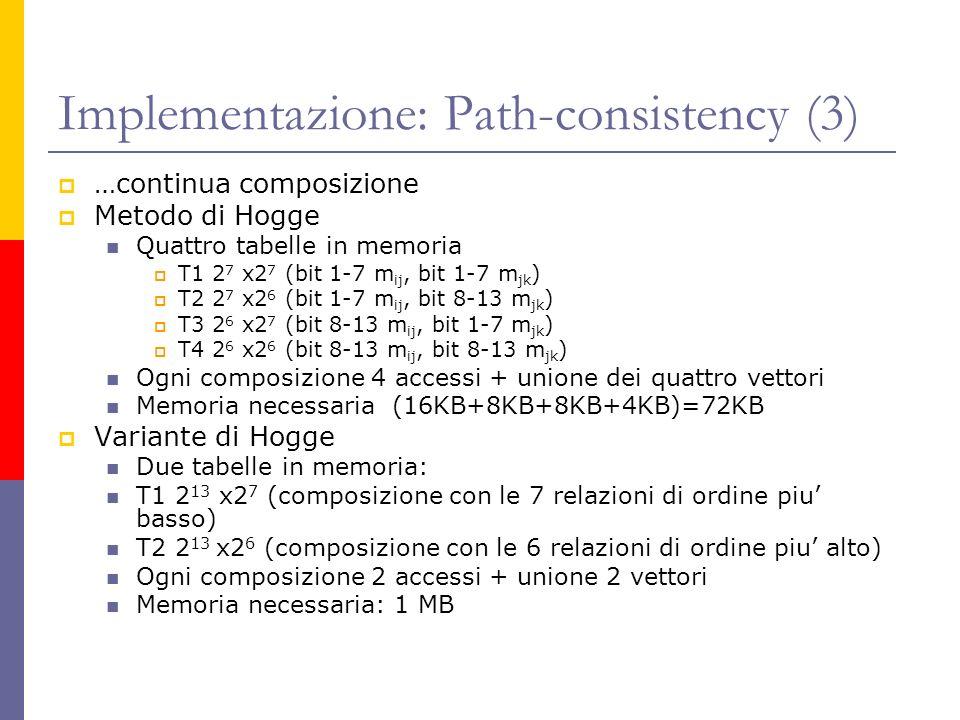 Implementazione: Path-consistency (3) …continua composizione Metodo di Hogge Quattro tabelle in memoria T1 2 7 x2 7 (bit 1-7 m ij, bit 1-7 m jk ) T2 2 7 x2 6 (bit 1-7 m ij, bit 8-13 m jk ) T3 2 6 x2 7 (bit 8-13 m ij, bit 1-7 m jk ) T4 2 6 x2 6 (bit 8-13 m ij, bit 8-13 m jk ) Ogni composizione 4 accessi + unione dei quattro vettori Memoria necessaria (16KB+8KB+8KB+4KB)=72KB Variante di Hogge Due tabelle in memoria: T1 2 13 x2 7 (composizione con le 7 relazioni di ordine piu basso) T2 2 13 x2 6 (composizione con le 6 relazioni di ordine piu alto) Ogni composizione 2 accessi + unione 2 vettori Memoria necessaria: 1 MB