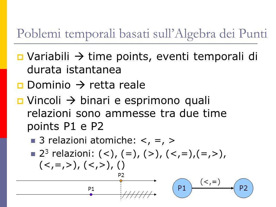 Poblemi temporali basati sullAlgebra dei Punti Variabili time points, eventi temporali di durata istantanea Dominio retta reale Vincoli binari e esprimono quali relazioni sono ammesse tra due time points P1 e P2 3 relazioni atomiche: 2 3 relazioni: ( ), ( ), ( ), ( ), () P1P2 (<,=) P2 P1