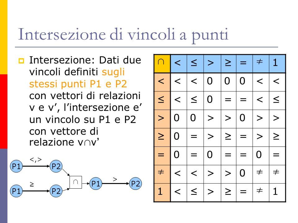 Intersezione di vincoli a punti Intersezione: Dati due vincoli definiti sugli stessi punti P1 e P2 con vettori di relazioni v e v, lintersezione e un vincolo su P1 e P2 con vettore di relazione v v < > = 1 <<<000<< < 0==< >00>>0>> 0=> => =0=0==0= <<>>0 1< > = 1 P1P2 P1P2 P1P2 >