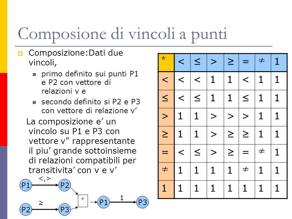 Composione di vincoli a punti Composizione:Dati due vincoli, primo definito sui punti P1 e P2 con vettore di relazioni v e secondo definito si P2 e P3 con vettore di relazione v La composizione e un vincolo su P1 e P3 con vettore v rappresentante il piu grande sottoinsieme di relazioni compatibili per transitivita con v e v * <>= 1 <<<11<11 < 11 11 >11>>>11 11> 11 =< > = 1 1111 11 11111111 P1P2 P2P3 * P1P3 1