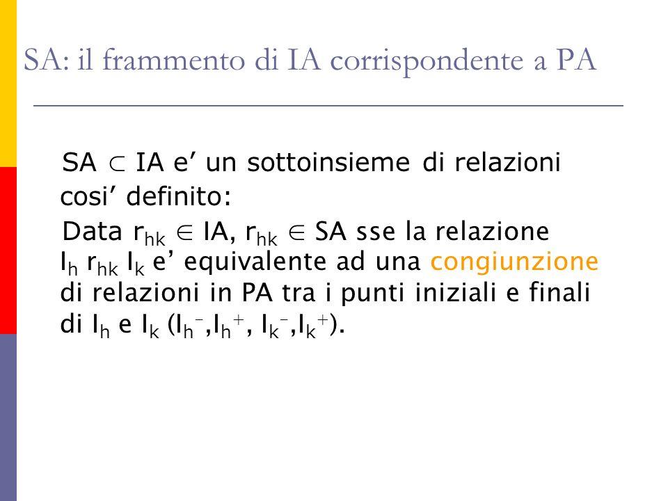 SA: il frammento di IA corrispondente a PA SA IA e un sottoinsieme di relazioni cosi definito: Data r hk IA, r hk SA sse la relazione I h r hk I k e equivalente ad una congiunzione di relazioni in PA tra i punti iniziali e finali di I h e I k (I h -,I h +, I k -,I k + ).