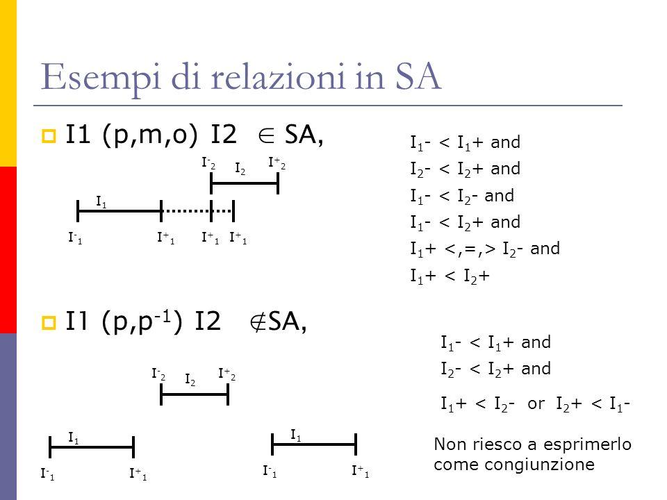 Esempi di relazioni in SA I1 (p,m,o) I2 SA, I 1 (p,p -1 ) I2 SA, I1I1 I-1I-1 I+1I+1 I 2 I-2I-2 I+2I+2 I+1I+1 I+1I+1 I 2 - < I 2 + and I 1 - < I 1 + and I 1 - < I 2 - and I 1 - < I 2 + and I 1 + I 2 - and I 1 + < I 2 + I1I1 I-1I-1 I+1I+1 I 2 I-2I-2 I+2I+2 I1I1 I-1I-1 I+1I+1 I 2 - < I 2 + and I 1 - < I 1 + and I 1 + < I 2 - or I 2 + < I 1 - Non riesco a esprimerlo come congiunzione