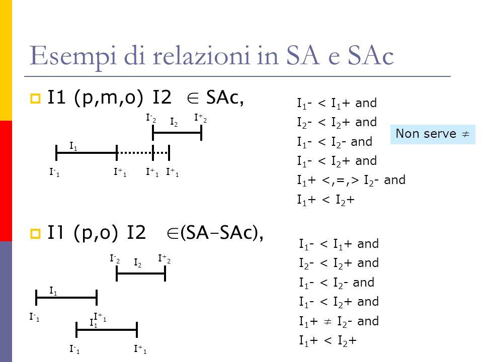 Esempi di relazioni in SA e SAc I1 (p,m,o) I2 SAc, I 1 (p,o) I2 (SA-SAc), I1I1 I-1I-1 I+1I+1 I 2 I-2I-2 I+2I+2 I+1I+1 I+1I+1 I 2 - < I 2 + and I 1 - < I 1 + and I 1 - < I 2 - and I 1 - < I 2 + and I 1 + I 2 - and I 1 + < I 2 + I1I1 I-1I-1 I+1I+1 I 2 I-2I-2 I+2I+2 I1I1 I-1I-1 I+1I+1 Non serve I 2 - < I 2 + and I 1 - < I 1 + and I 1 - < I 2 - and I 1 - < I 2 + and I 1 + I 2 - and I 1 + < I 2 +