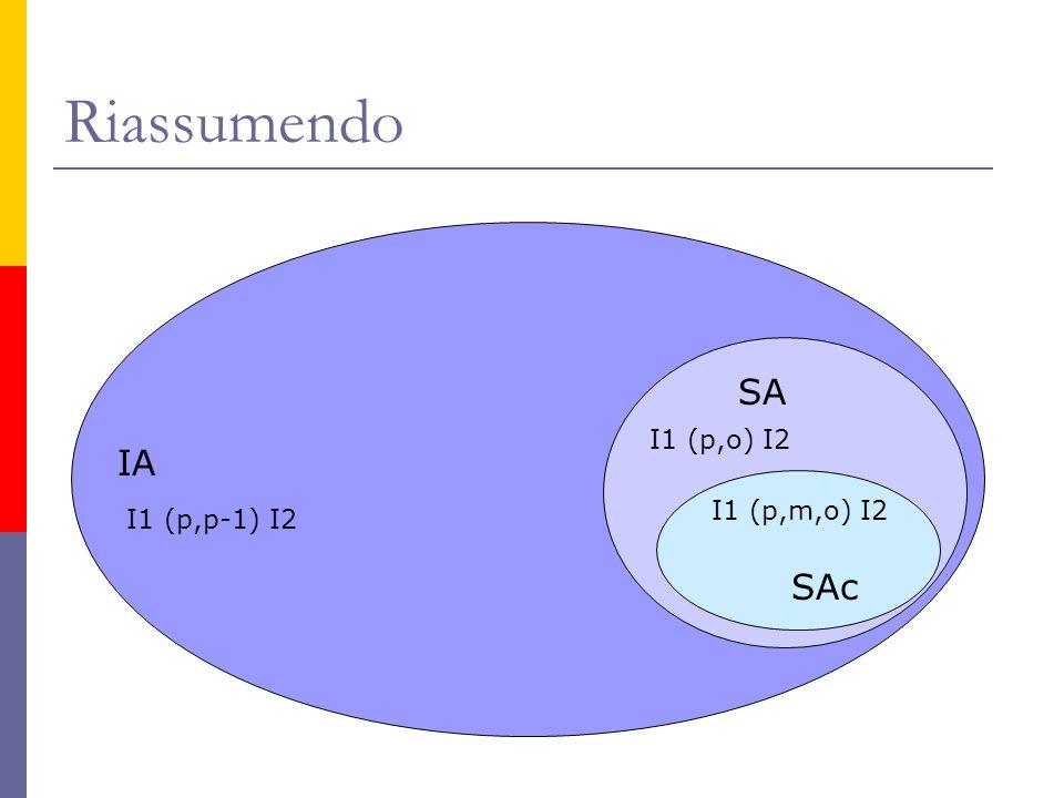 Riassumendo IA I1 (p,p-1) I2 SA I1 (p,o) I2 I1 (p,m,o) I2 SAc