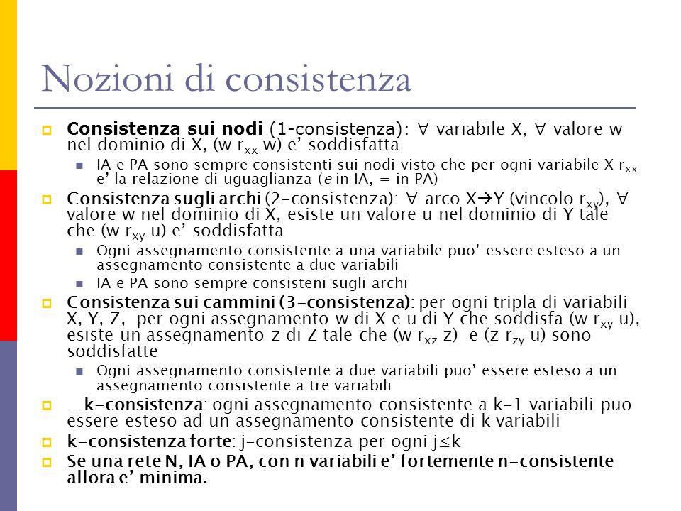 Nozioni di consistenza Consistenza sui nodi (1-consistenza): variabile X, valore w nel dominio di X, (w r xx w) e soddisfatta IA e PA sono sempre consistenti sui nodi visto che per ogni variabile X r xx e la relazione di uguaglianza (e in IA, = in PA) Consistenza sugli archi (2-consistenza): arco X Y (vincolo r xy ), valore w nel dominio di X, esiste un valore u nel dominio di Y tale che (w r xy u) e soddisfatta Ogni assegnamento consistente a una variabile puo essere esteso a un assegnamento consistente a due variabili IA e PA sono sempre consisteni sugli archi Consistenza sui cammini (3-consistenza): per ogni tripla di variabili X, Y, Z, per ogni assegnamento w di X e u di Y che soddisfa (w r xy u), esiste un assegnamento z di Z tale che (w r xz z) e (z r zy u) sono soddisfatte Ogni assegnamento consistente a due variabili puo essere esteso a un assegnamento consistente a tre variabili …k-consistenza: ogni assegnamento consistente a k-1 variabili puo essere esteso ad un assegnamento consistente di k variabili k-consistenza forte: j-consistenza per ogni jk Se una rete N, IA o PA, con n variabili e fortemente n-consistente allora e minima.